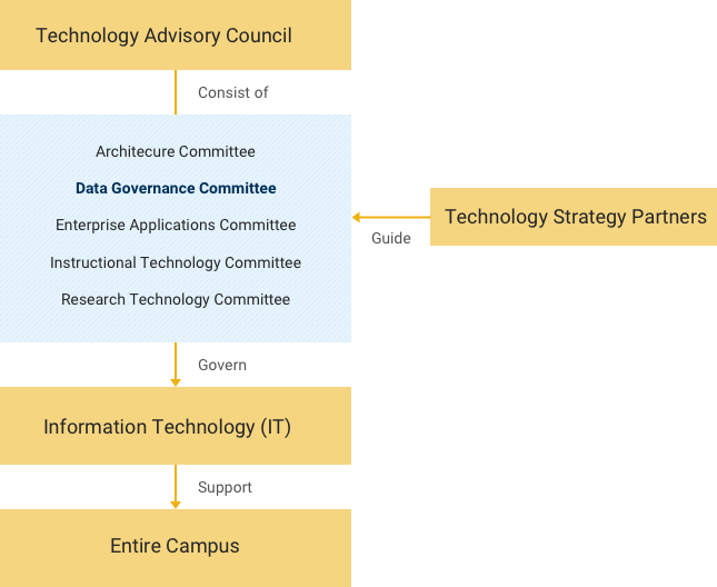 How Technology Governance works at Georgia Tech