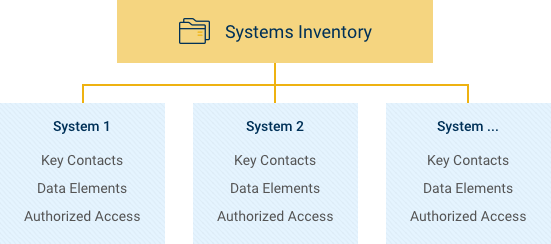 Illustration of what is included in the systems inventory