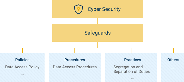 Illustration of what the safeguards are