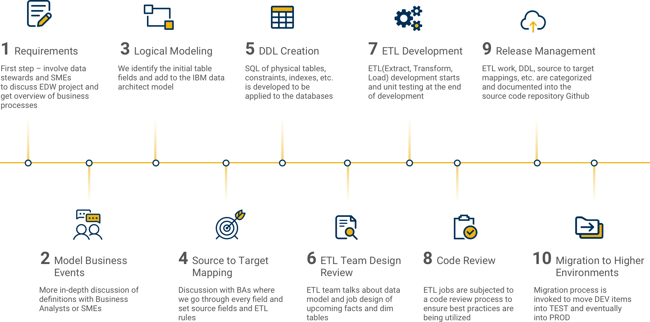 Illustration of 10-stage software development methodology: including: requirements, model business events, logical modeling, source to target mapping,  DDL creation, ETL team design review, ETL development, code review, release management and migration to higher environments