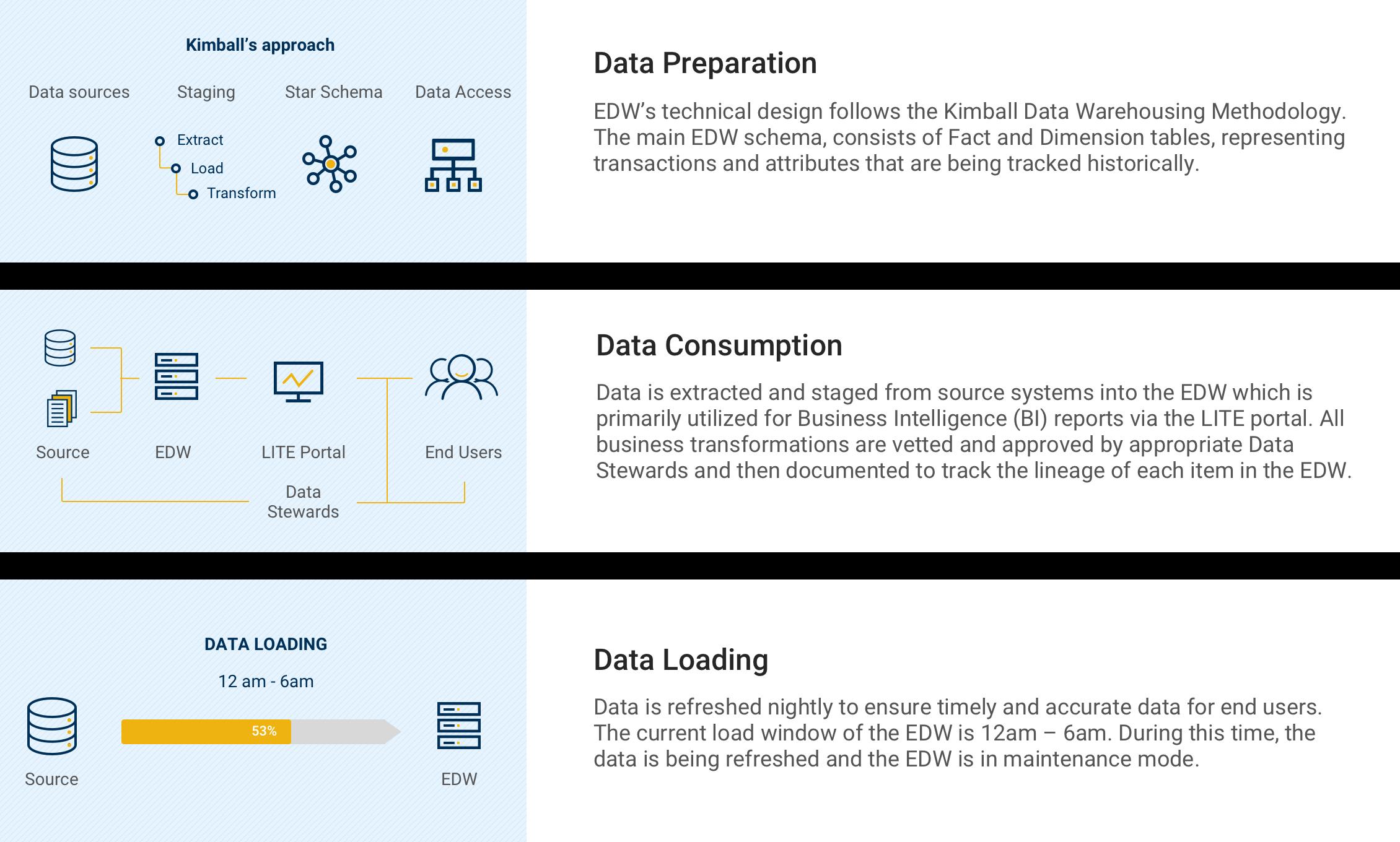 Illustration of how enterprise data warehouse works including data preparation, data consumption and data loading.